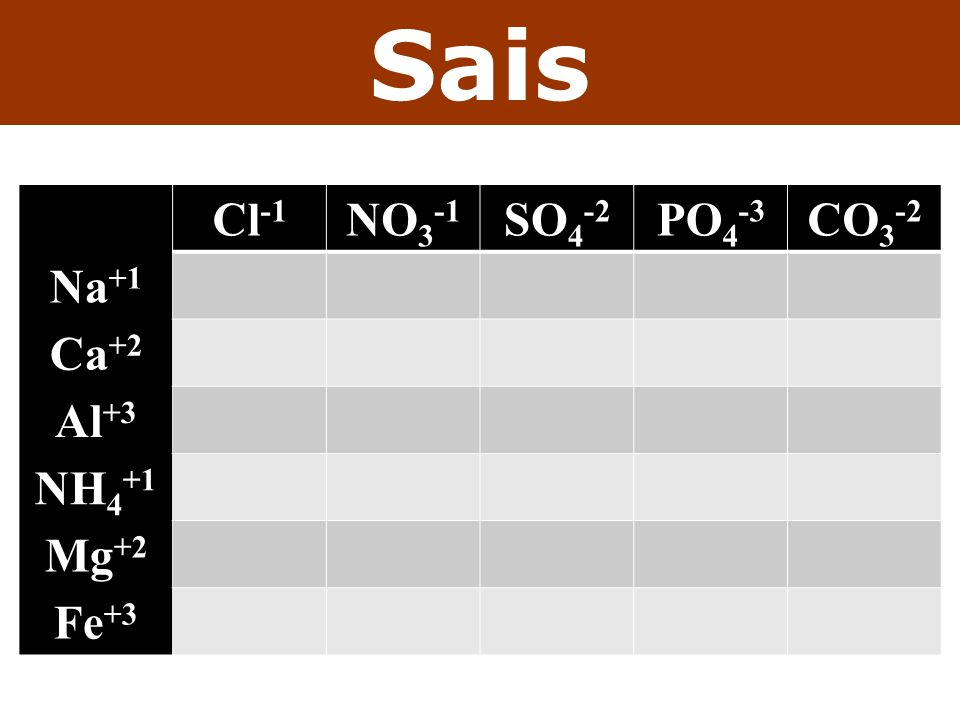 Sais Cl-1 NO3-1 SO4-2 PO4-3 CO3-2 Na+1 Ca+2 Al+3 NH4+1 Mg+2 Fe+3