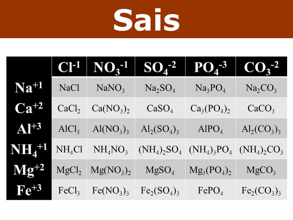 Sais Cl-1 NO3-1 SO4-2 PO4-3 CO3-2 Na+1 Ca+2 Al+3 NH4+1 Mg+2 Fe+3 NaCl