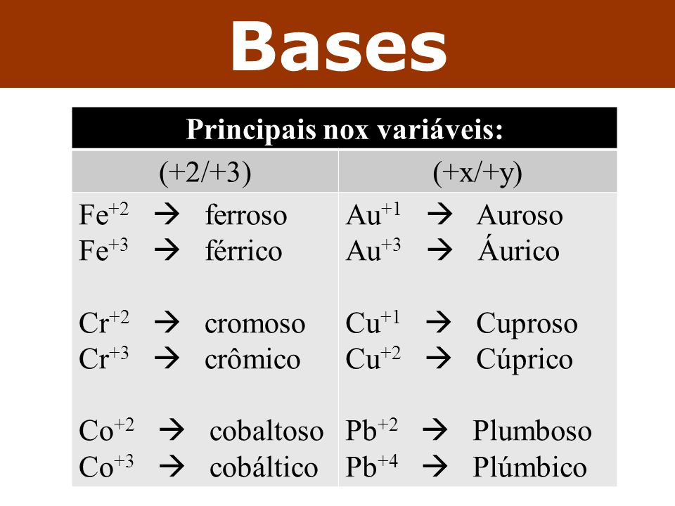 Principais nox variáveis: