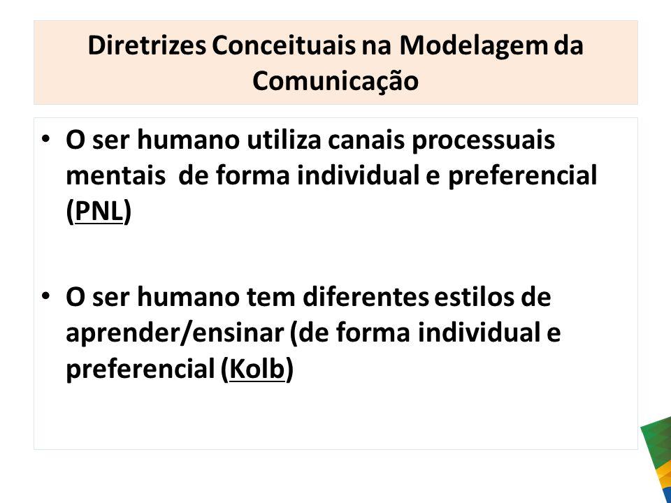 Diretrizes Conceituais na Modelagem da Comunicação