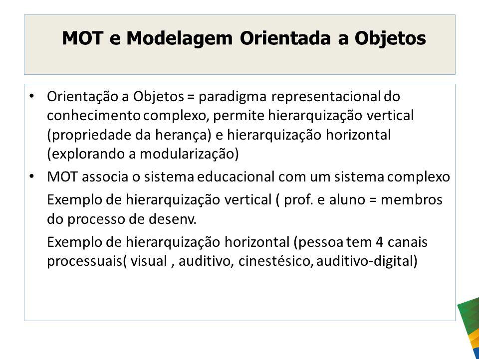 MOT e Modelagem Orientada a Objetos
