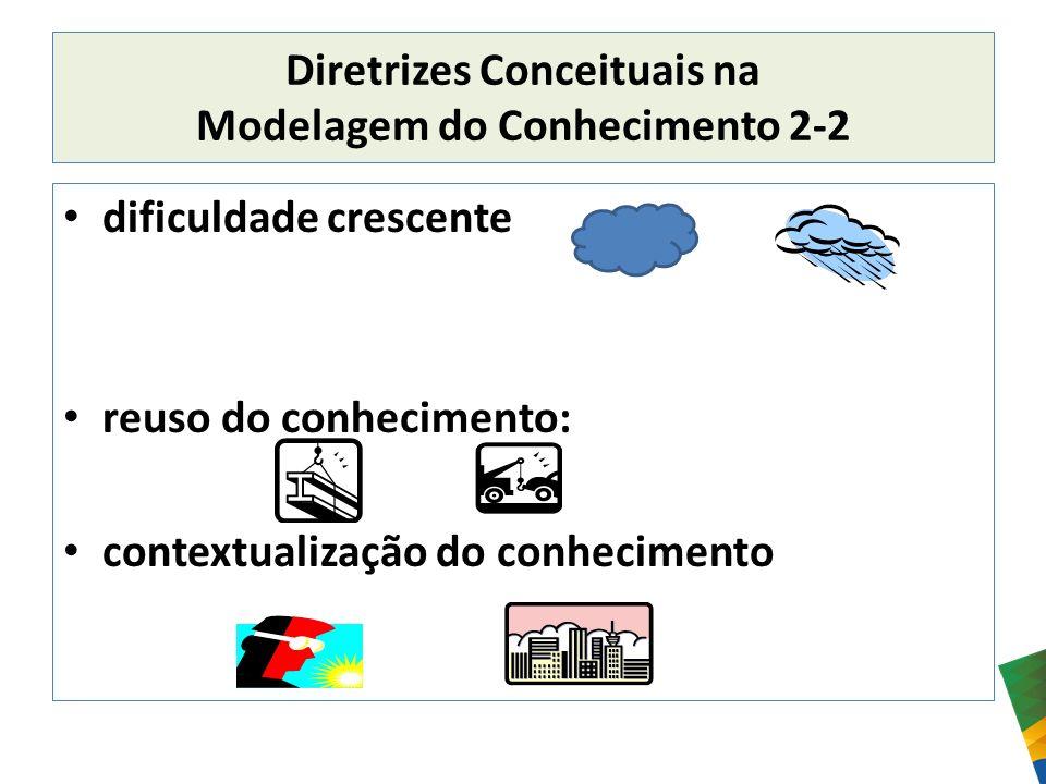 Diretrizes Conceituais na Modelagem do Conhecimento 2-2
