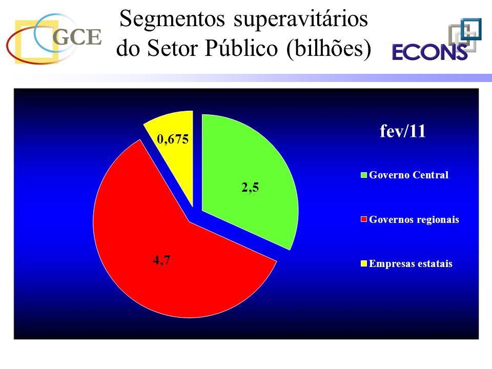 Segmentos superavitários do Setor Público (bilhões)