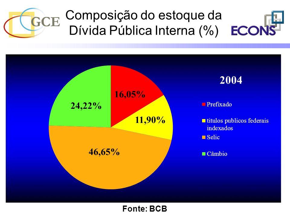 Composição do estoque da Dívida Pública Interna (%)