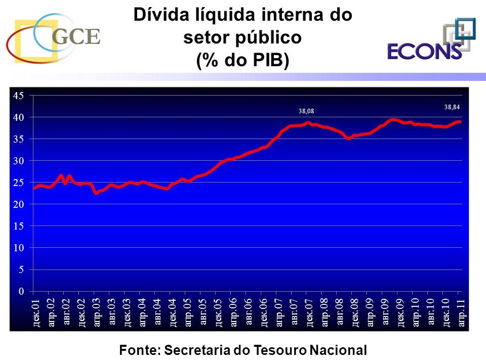 Dívida líquida interna do setor público (% do PIB)