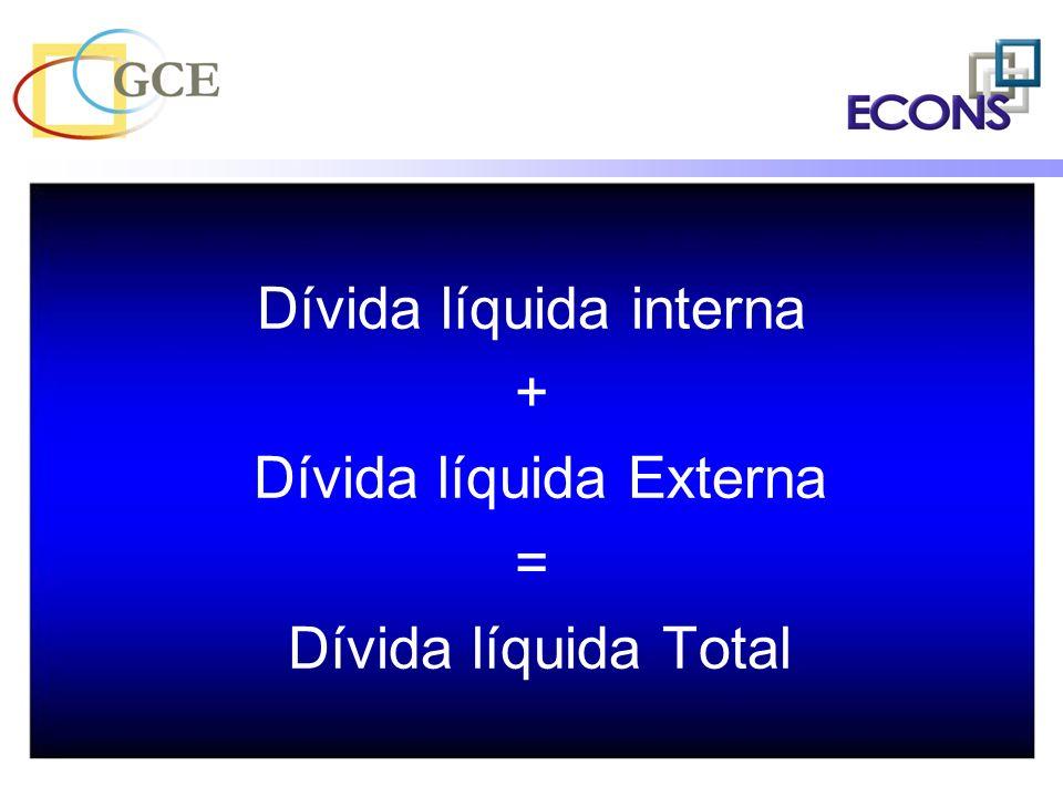 Dívida líquida interna + Dívida líquida Externa = Dívida líquida Total