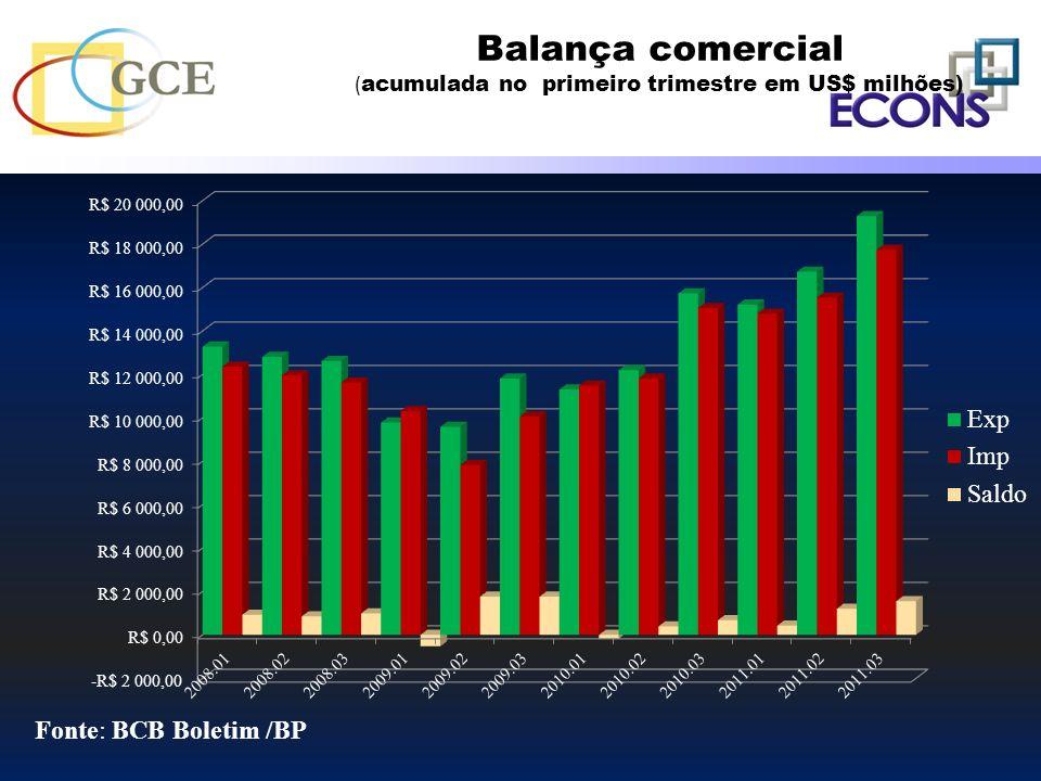 Balança comercial (acumulada no primeiro trimestre em US$ milhões)