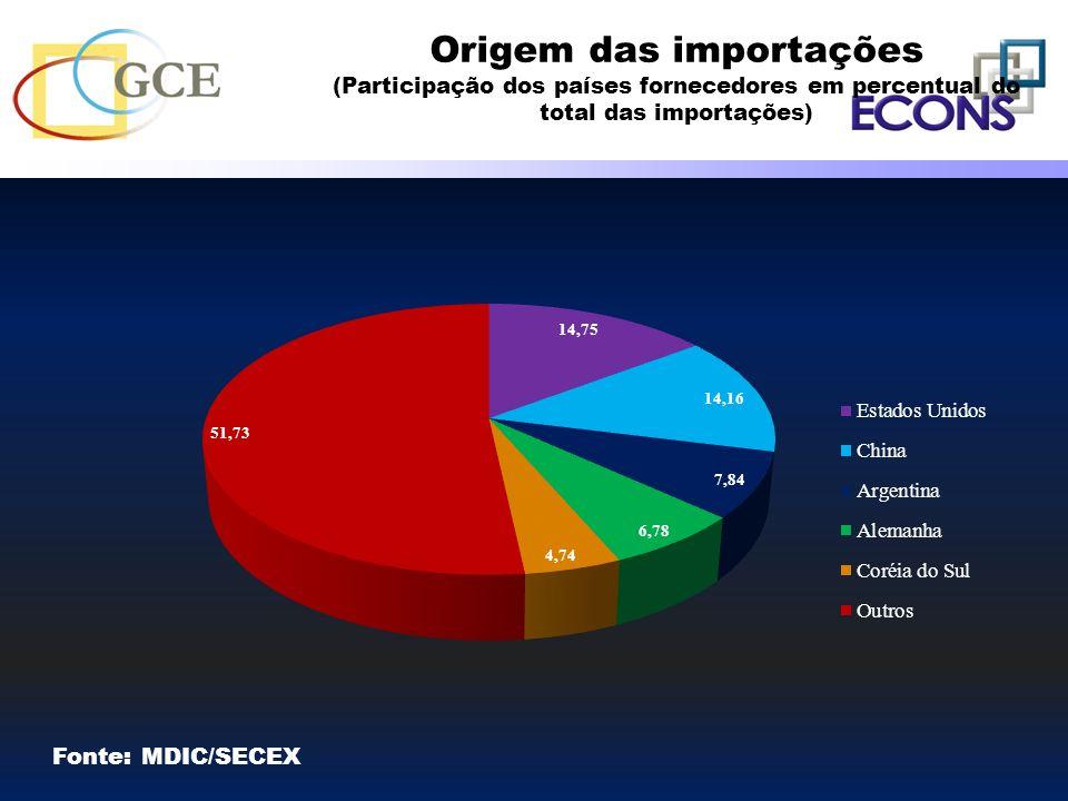 Origem das importações (Participação dos países fornecedores em percentual do total das importações)