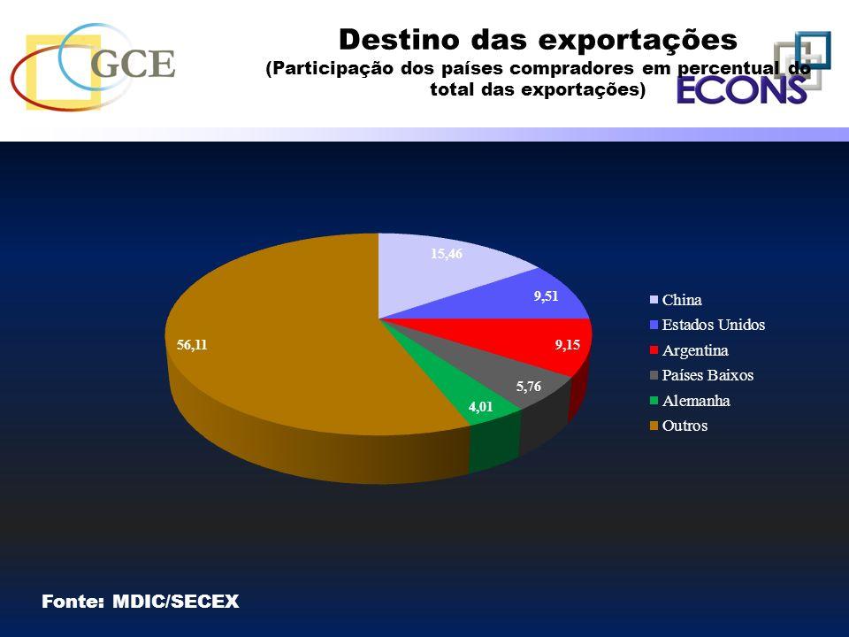 Destino das exportações (Participação dos países compradores em percentual do total das exportações)