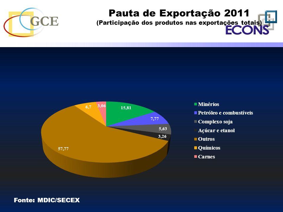 Pauta de Exportação 2011 (Participação dos produtos nas exportações totais)