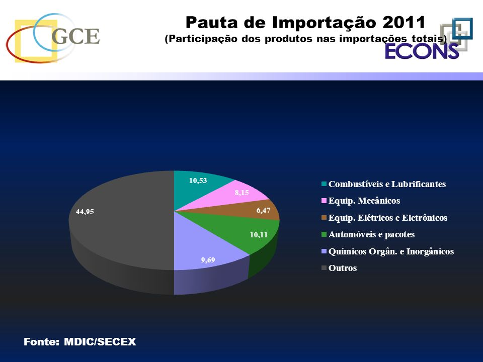 Pauta de Importação 2011 (Participação dos produtos nas importações totais)