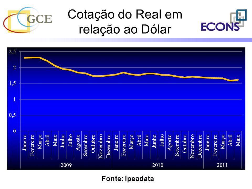 Cotação do Real em relação ao Dólar