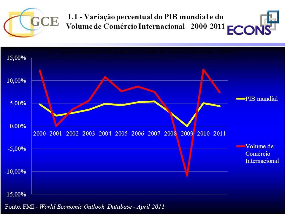 1.1 - Variação percentual do PIB mundial e do Volume de Comércio Internacional - 2000-2011