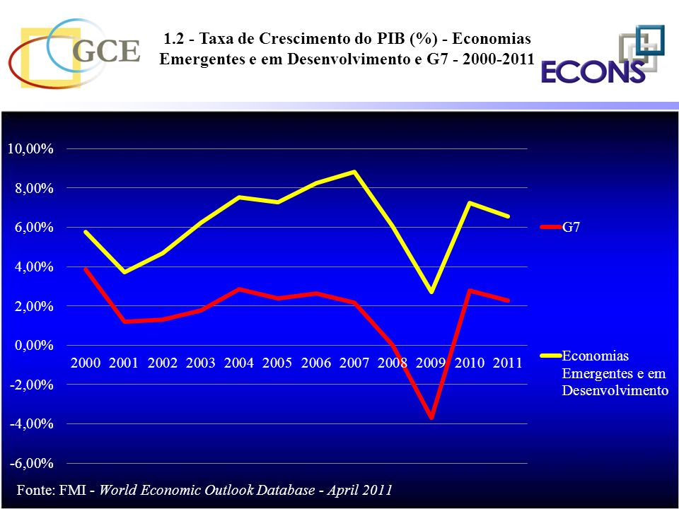 1.2 - Taxa de Crescimento do PIB (%) - Economias Emergentes e em Desenvolvimento e G7 - 2000-2011