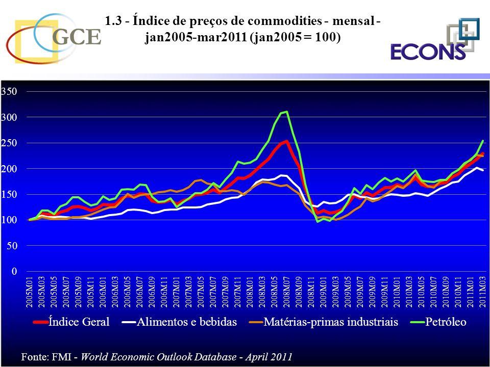 1.3 - Índice de preços de commodities - mensal - jan2005-mar2011 (jan2005 = 100)
