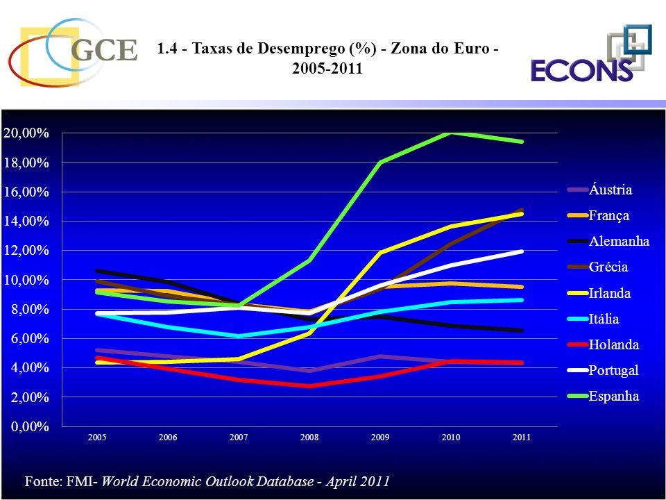 1.4 - Taxas de Desemprego (%) - Zona do Euro - 2005-2011
