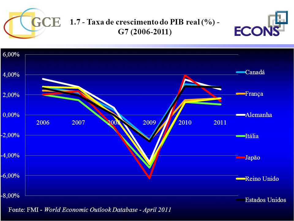 1.7 - Taxa de crescimento do PIB real (%) - G7 (2006-2011)