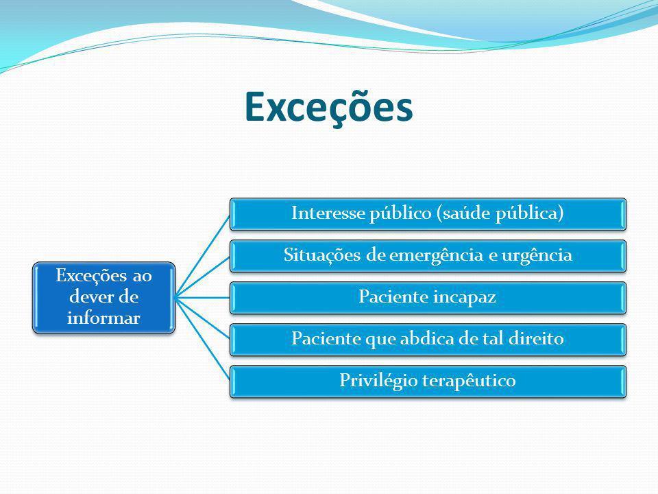 Exceções Exceções ao dever de informar