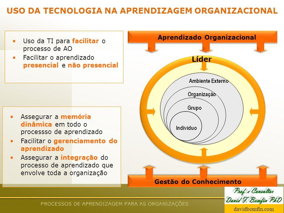 USO DA TECNOLOGIA NA APRENDIZAGEM ORGANIZACIONAL