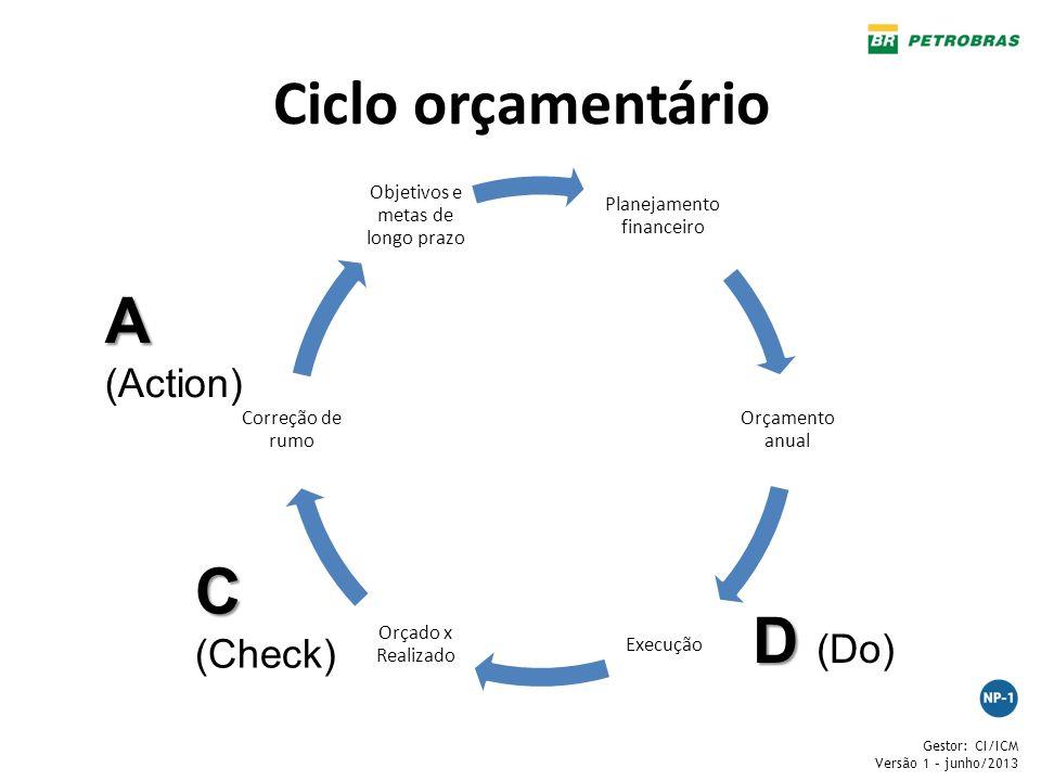 Ciclo orçamentário A (Action) C (Check) D (Do) Planejamento financeiro