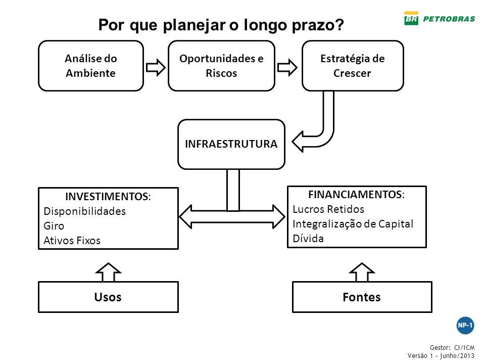 Por que planejar o longo prazo