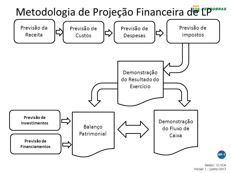 Previsão de Investimentos Previsão de Financiamentos
