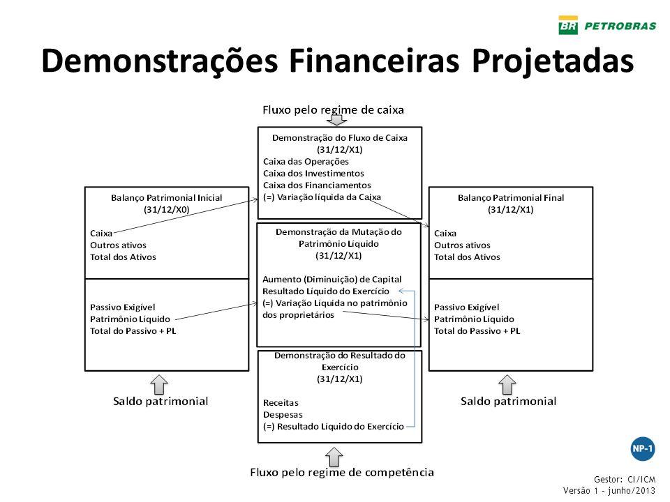 Demonstrações Financeiras Projetadas
