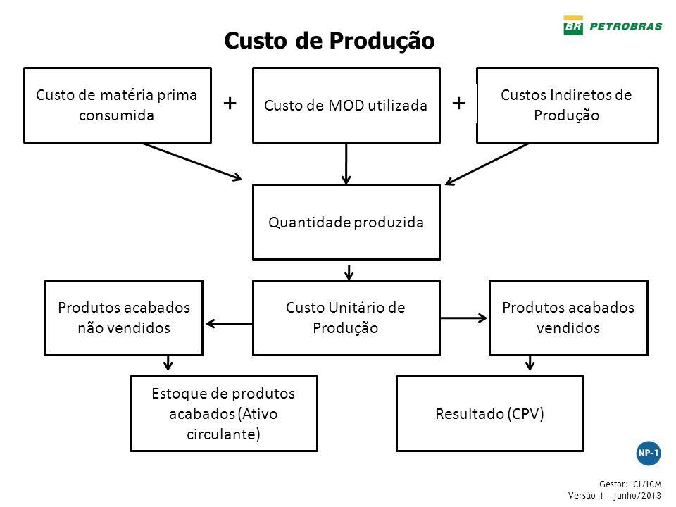 + + Custo de Produção Custo de matéria prima consumida