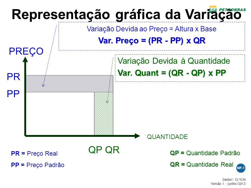 Representação gráfica da Variação