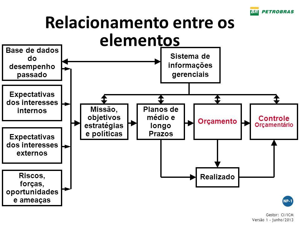 Relacionamento entre os elementos