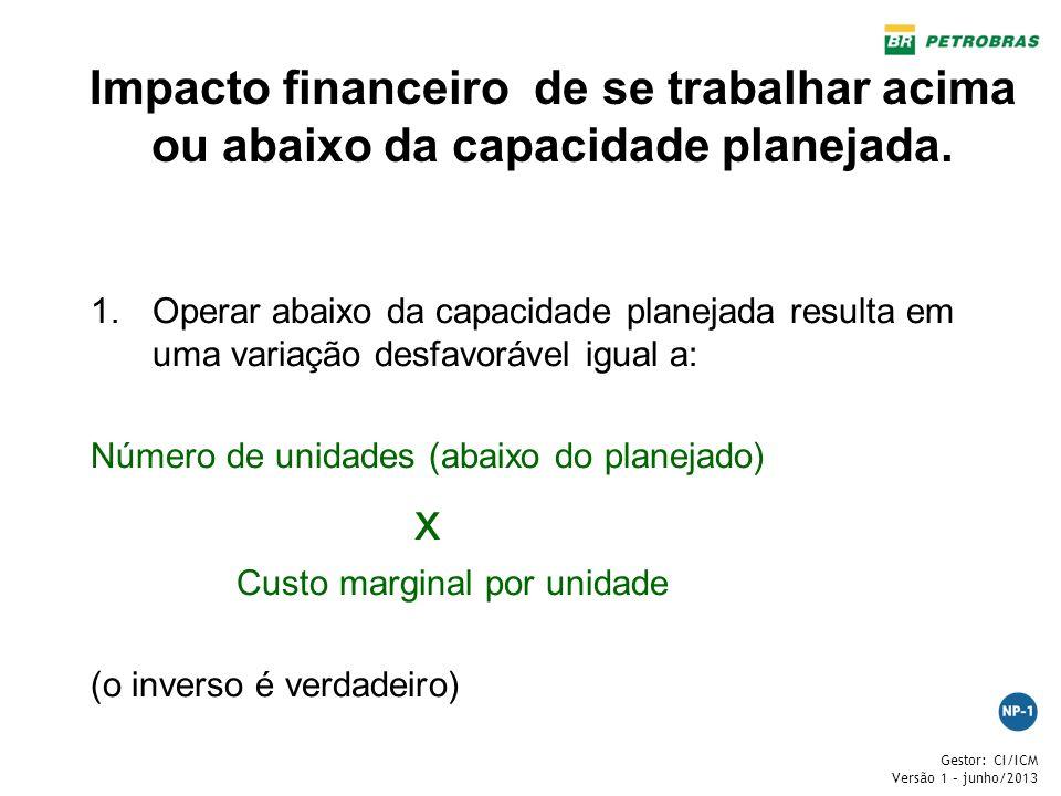 Impacto financeiro de se trabalhar acima ou abaixo da capacidade planejada.
