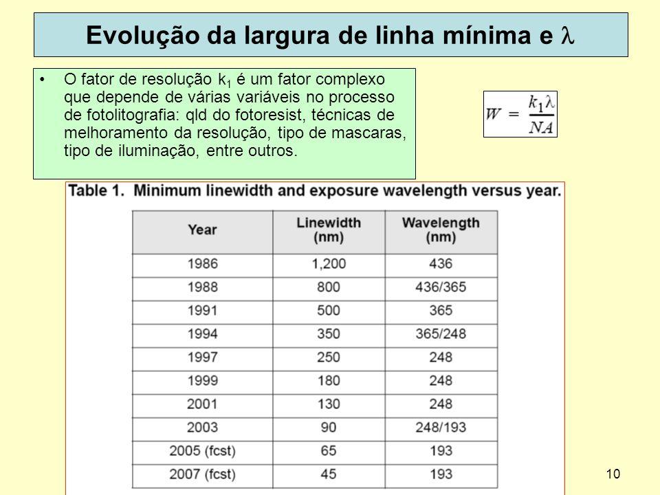 Evolução da largura de linha mínima e l