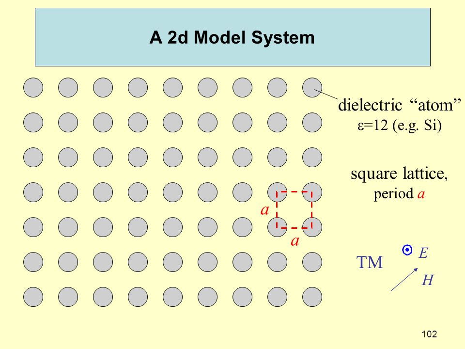 A 2d Model System dielectric atom square lattice, a a TM