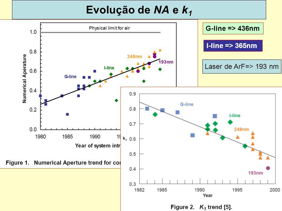 Evolução de NA e k1 G-line => 436nm I-line => 365nm