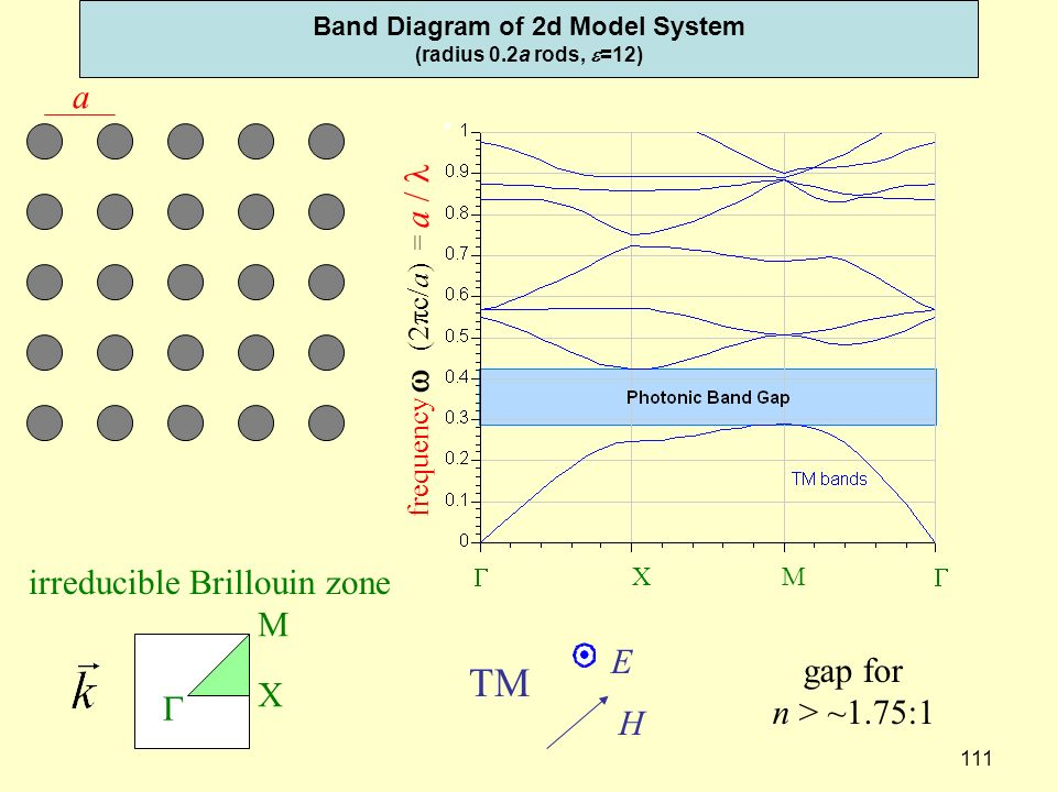 Band Diagram of 2d Model System (radius 0.2a rods, e=12)