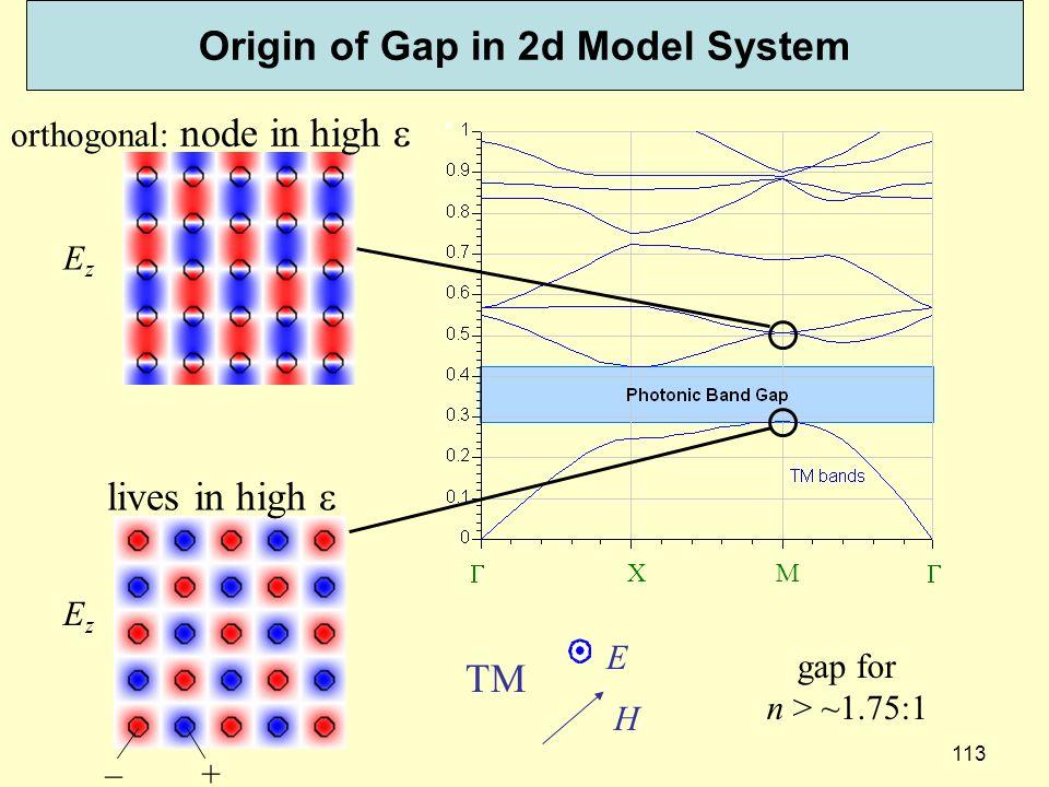 Origin of Gap in 2d Model System