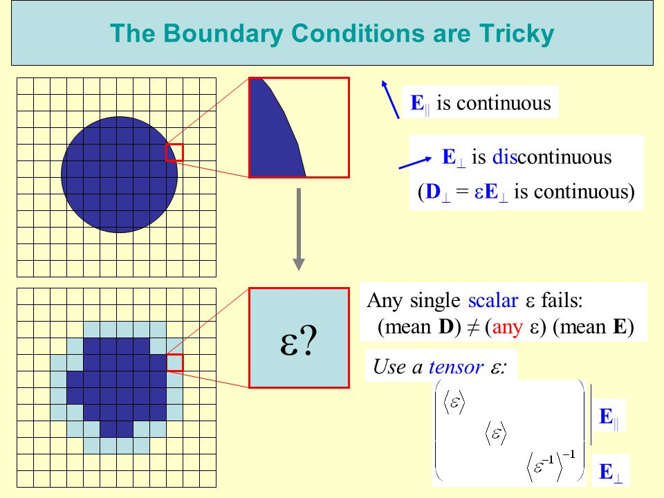 The Boundary Conditions are Tricky