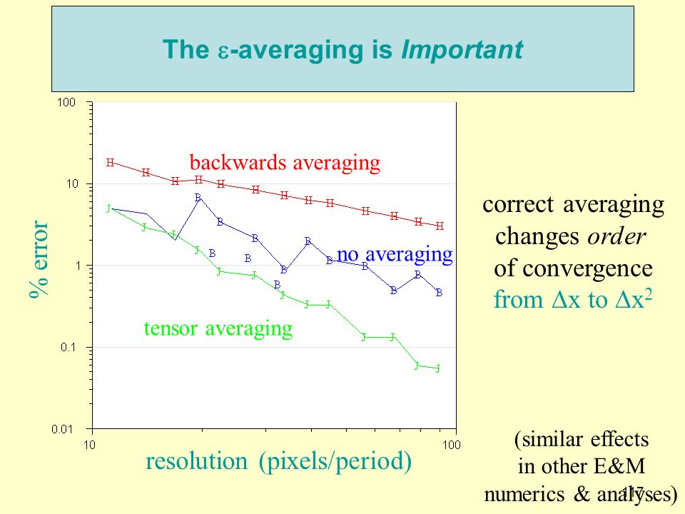 The e-averaging is Important