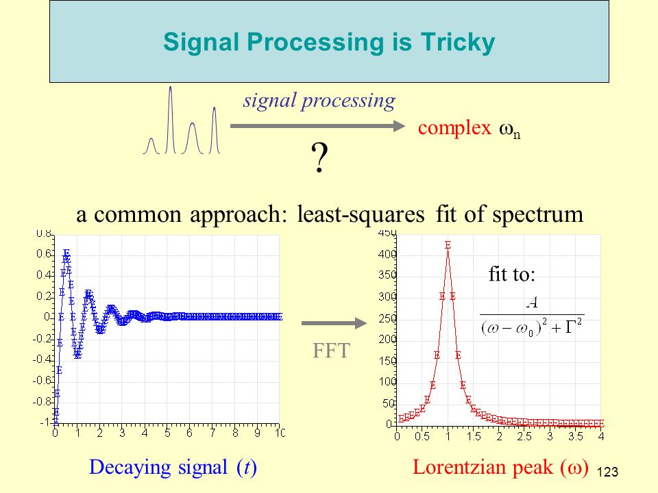Signal Processing is Tricky