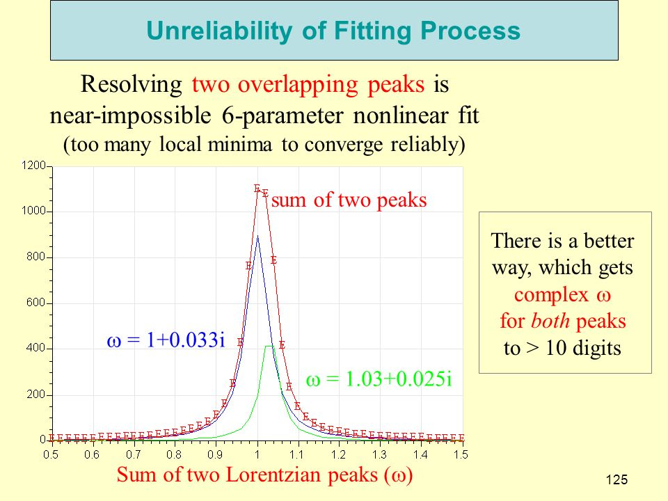 Unreliability of Fitting Process