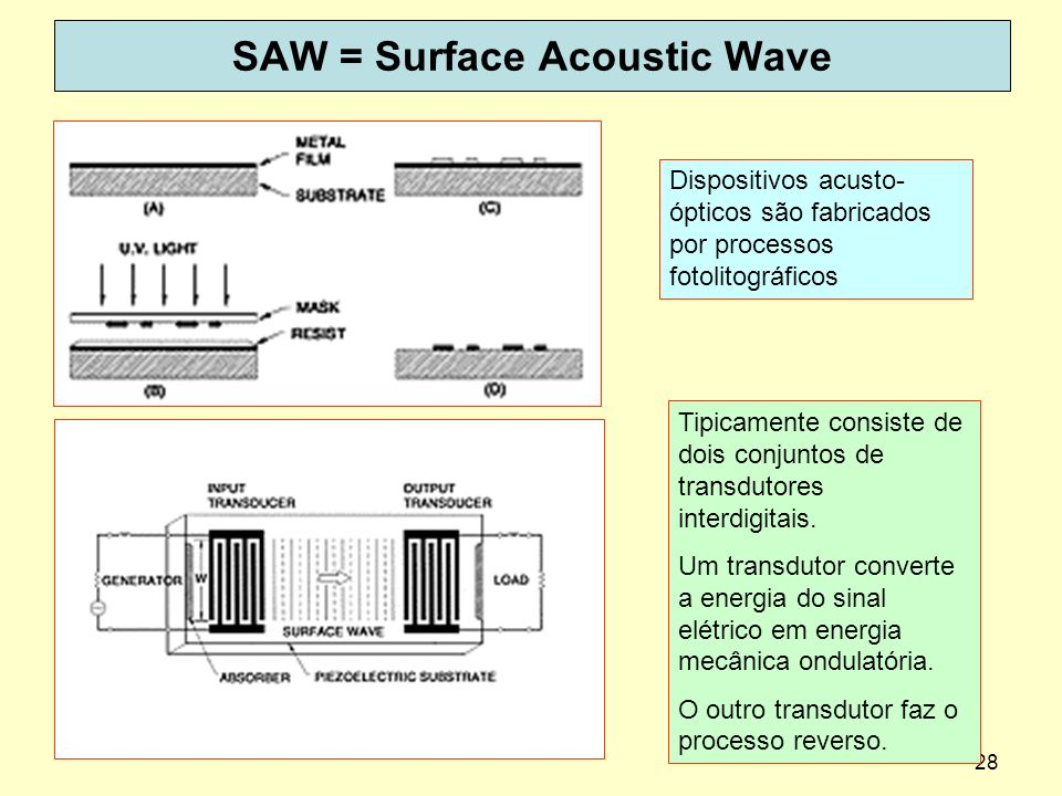 SAW = Surface Acoustic Wave