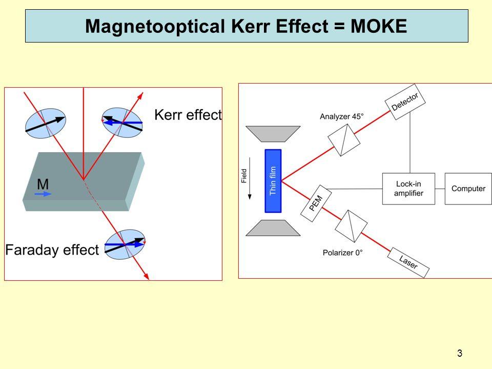 Magnetooptical Kerr Effect = MOKE