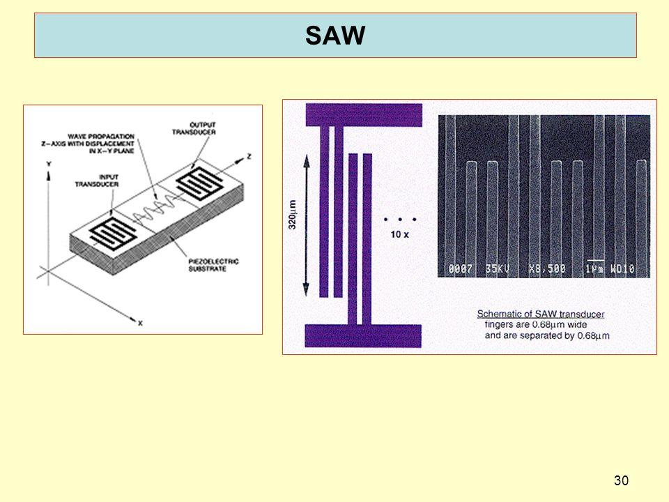 SAW http://kmf.pa.msu.edu/Research/resrch01.asp