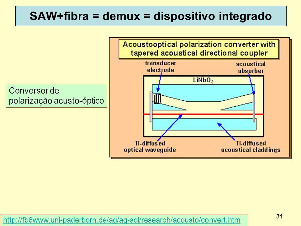 SAW+fibra = demux = dispositivo integrado