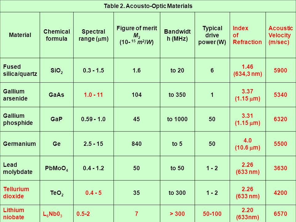 Table 2. Acousto-Optic Materials Material Chemical formula