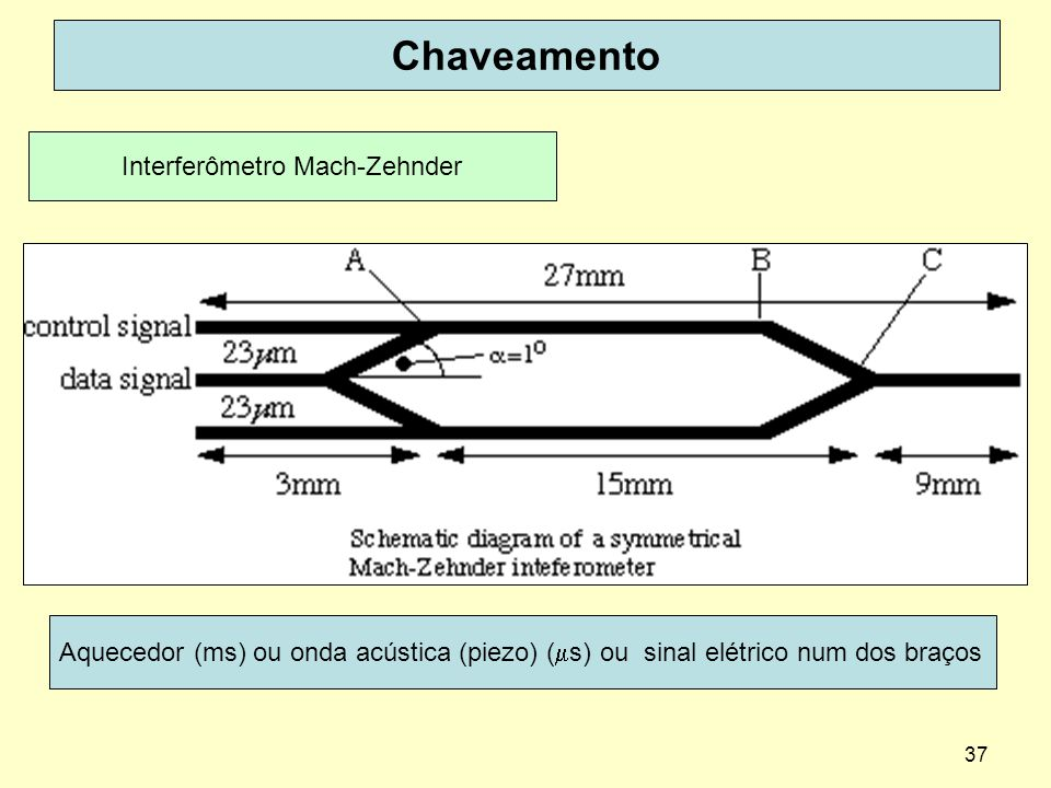 Interferômetro Mach-Zehnder