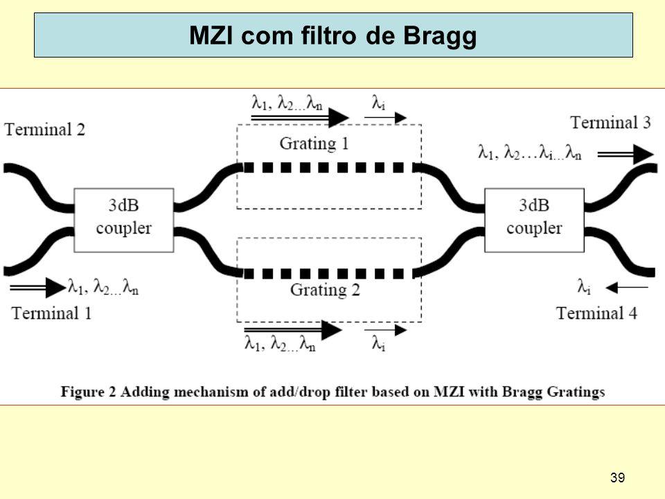 MZI com filtro de Bragg