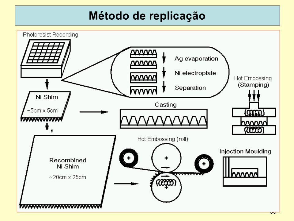 Método de replicação