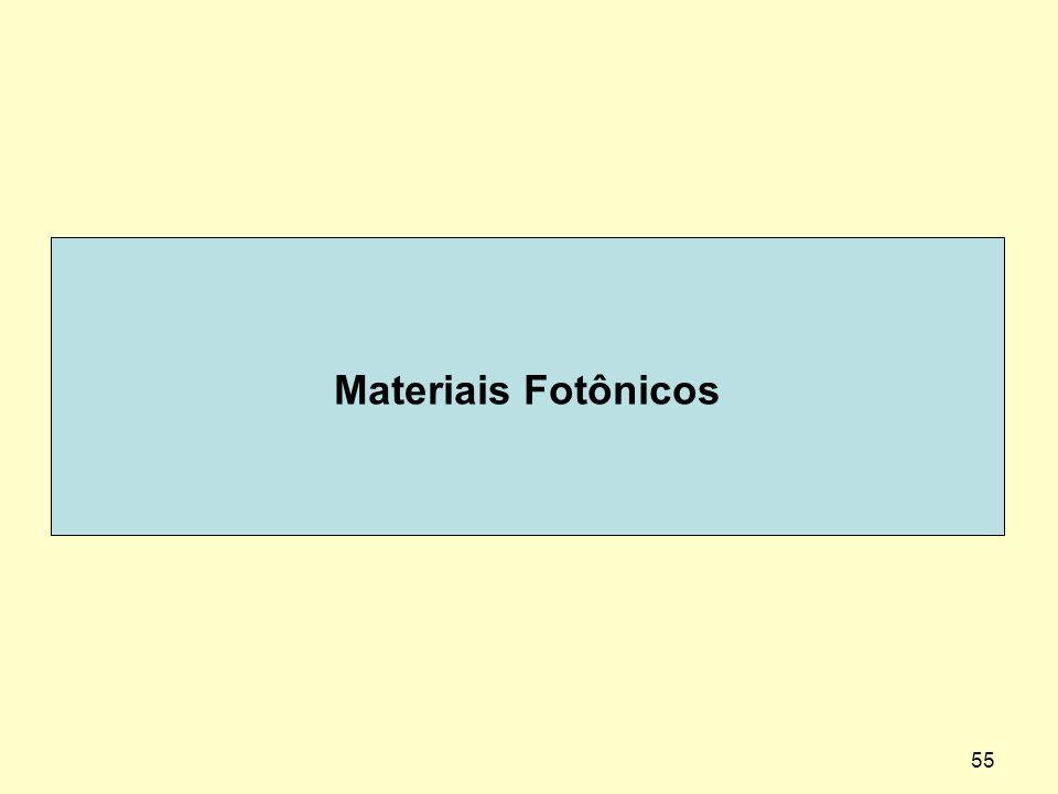 Materiais Fotônicos