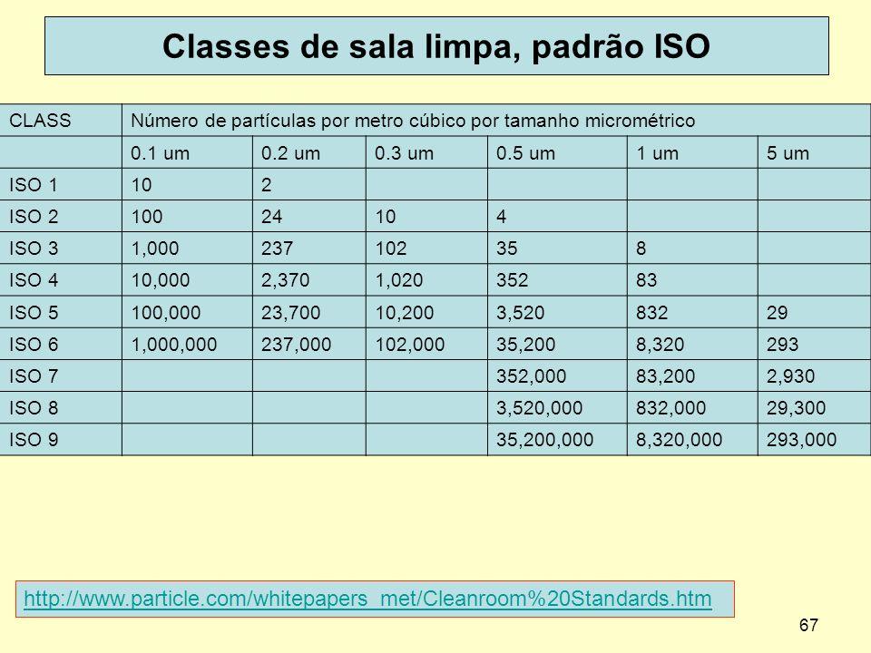 Classes de sala limpa, padrão ISO